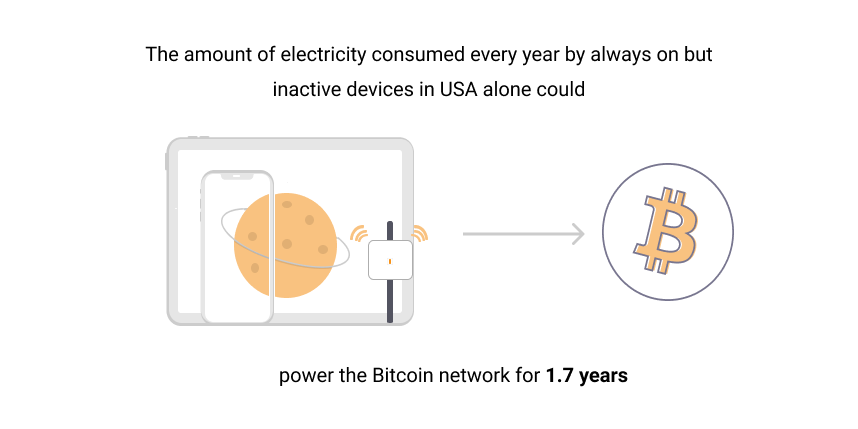 Image displaying devices and the Bitcoin logo showing that Bitcoin is not bad for the environment.