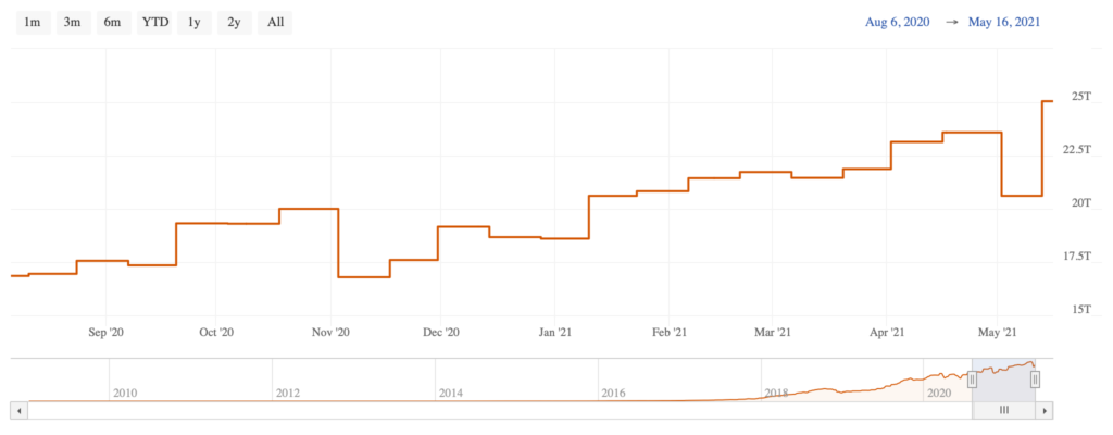 Image of a graph showing Bitcoin mining difficulty adjusting in relation to bitcoin mining.