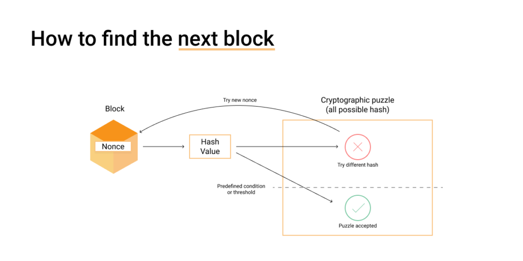 Image displaying how to find the next block with Bitcoin Mining