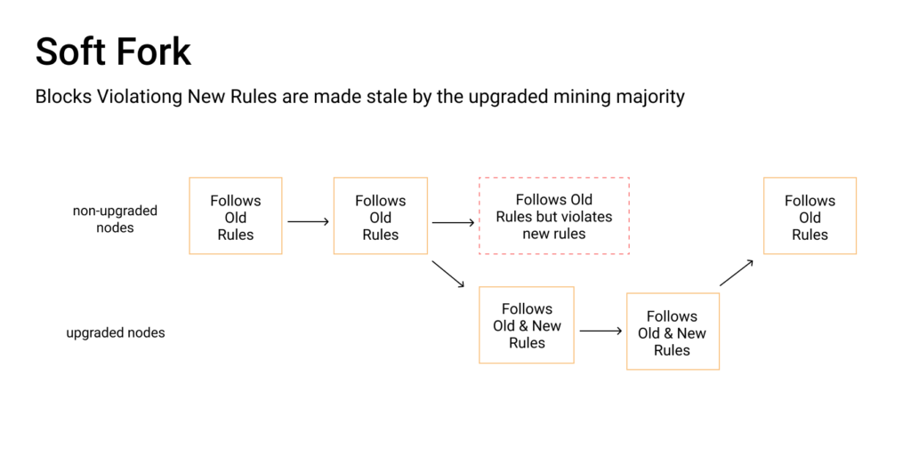 image of blockchain blocks used to display a bitcoin fork