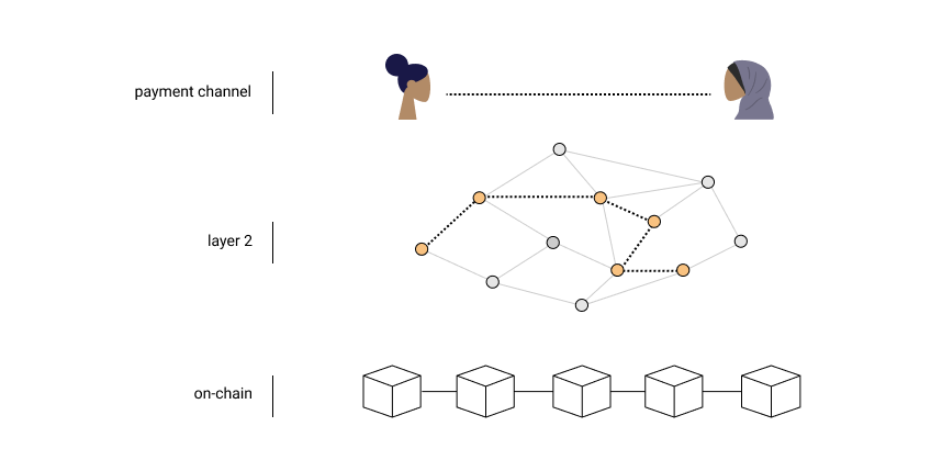 image of the Bitcoin Lightning Network explained with layers