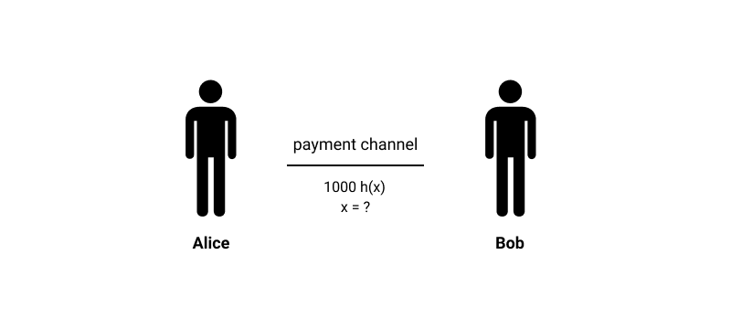 Image of a payment channel between Alice and Bob explaining Lightning Network transactions