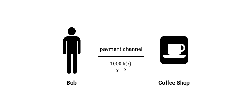 Image of Bob and Coffee shop icon to display Bob settling a Lightning Network Transaction with a coffee shop.