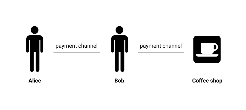 Image of Alice and Bob model to explain the Bitcoin Lightning Network